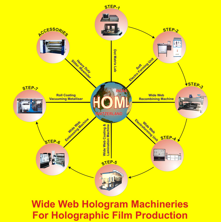 Wide Web Hologram Machinery